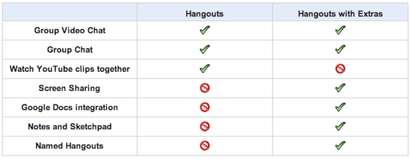 Comparison of Hangouts and Hangouts with Extras